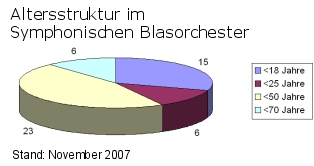 altersstrukturSBO2007